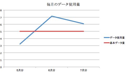 data_per_month